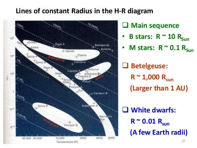 Astonishing astronomy 101 chapter 17 luminosity spectral type 27 27 lines of constant radius in the h r diagram ccuart Image collections
