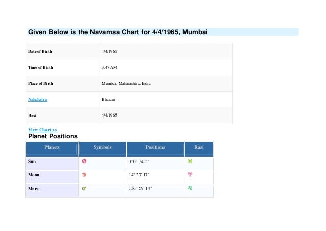 Astroica details ( janma kundali chart ^^ different type navams…