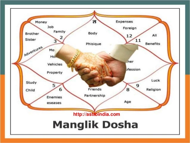 Astrology 2019, Horoscope, Free Vedic Astrology, Online ...