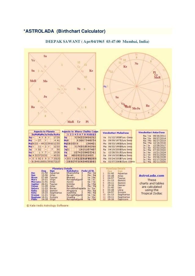 Birth Chart Calculator Astrolada - Astrolada birth chart calculator