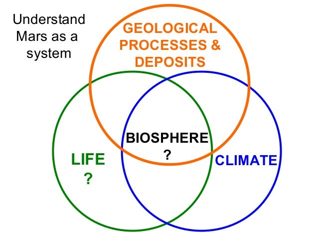 LIFE ? CLIMATE BIOSPHERE ? GEOLOGICAL PROCESSES & DEPOSITS Understand Mars as a system
