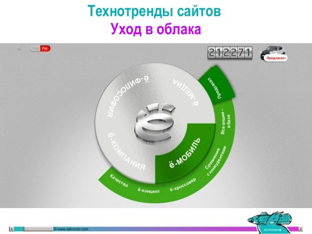 Синхронизация с сервером рассылки. 200 000 ё-мобилей в облаках