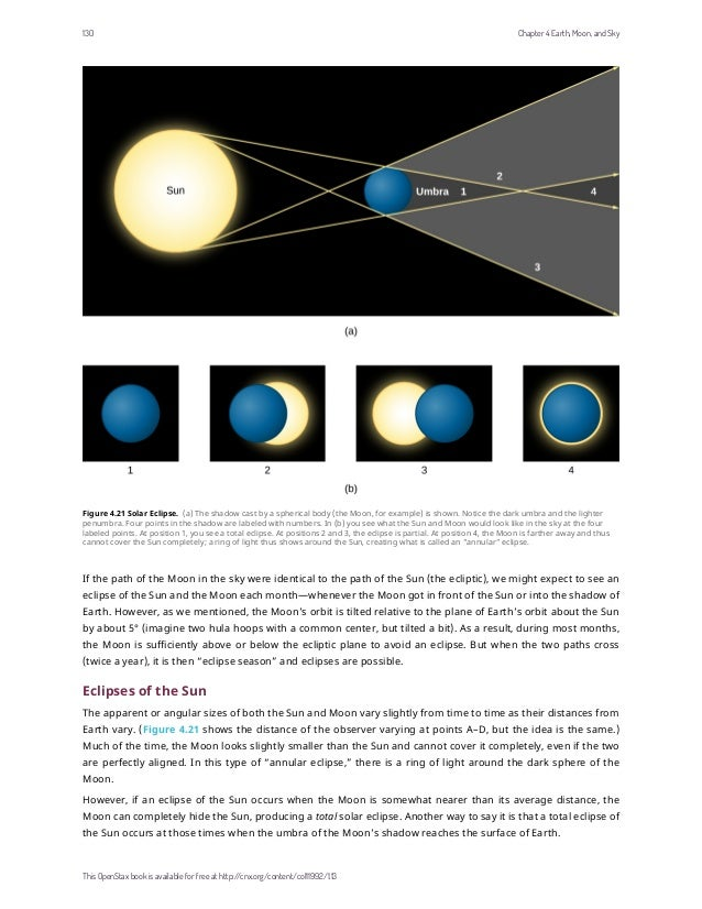 Figure 4.21 Solar Eclipse. (a) The shadow cast by a spherical body (the Moon, for example) is shown. Notice the dark umbra...
