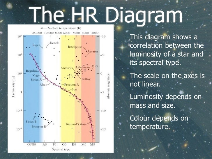 Ib astrophysics stellar radiation and types flippingphysics by no 20 the hr diagram ccuart Choice Image