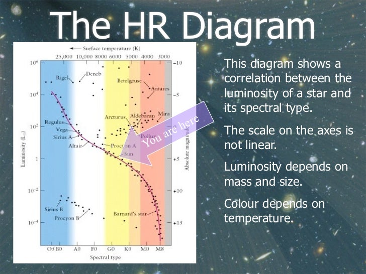 Ib astrophysics stellar radiation and types flippingphysics by no 21 the hr diagram ccuart Gallery