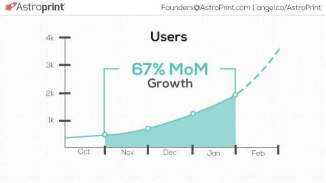e. .'7AStroprint' Founders@AstroPrint_com I clngelco/ Astroprint  Users  Growth  4k :   '2. 3k r |  m Bk ~ —  N  Oct   DEC...