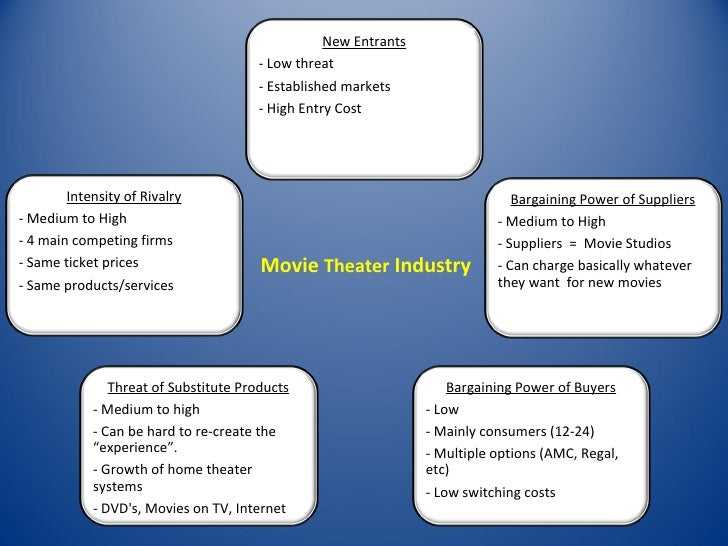 pest analysis on film industry Anyone who is involved in business will have come across this tool at some point and actually it is a very useful analysis technique so where did it come from the term pestle has been used widely in marketing and business circles over the last 20 years and as a result its true history is difficult to.