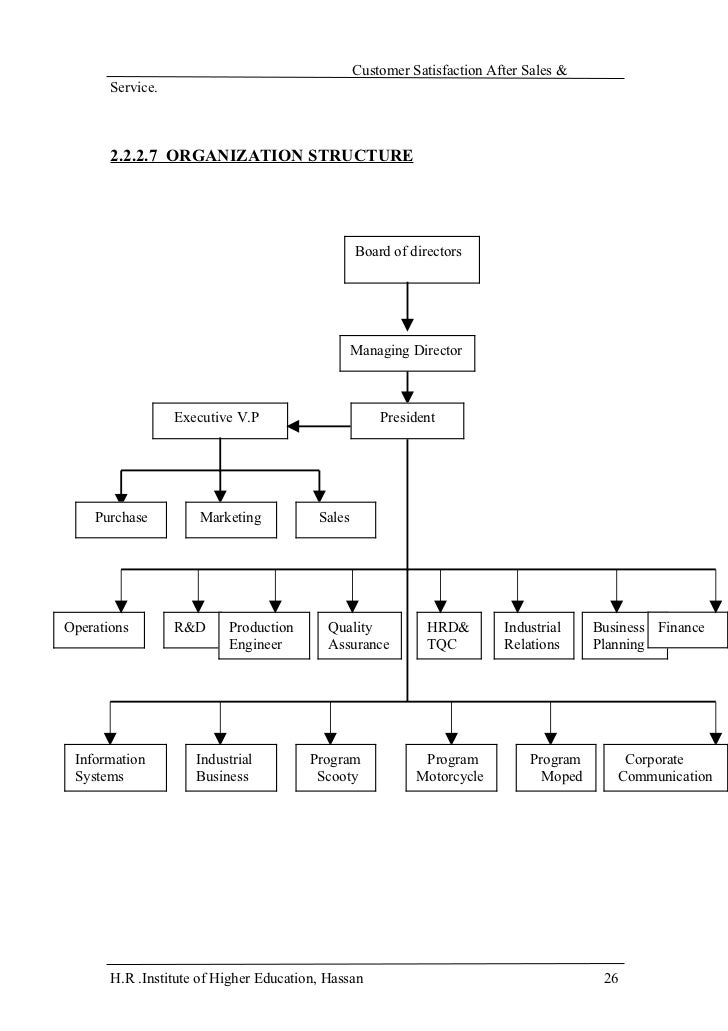 organizational structure of hero honda Honda has a very tall structure inside of their organization honda tries to spread the control of their organization evenly over all of their departments.
