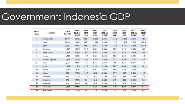 an analysis of the strength of the indonesian currency Easy currency strength measures the relative strength of major currencies and display them on an easy to read dashboard interface it is vital for a forex trader to know the relative value of each individual currency so as to decide the most suitable pairs to trade.