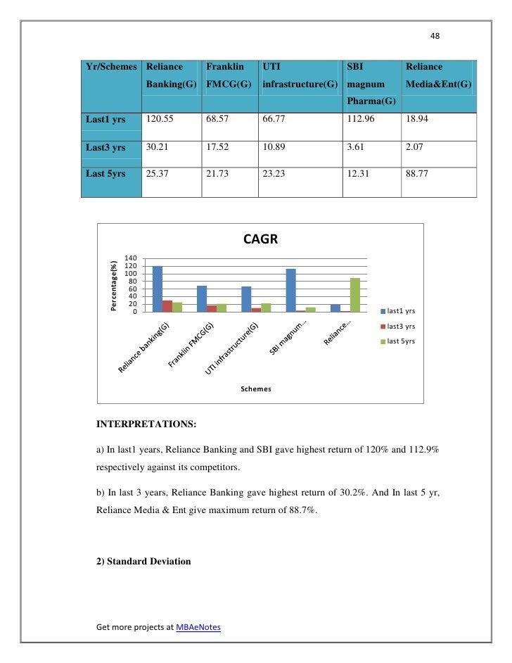 48Yr/Schemes Reliance                  Franklin    UTI             SBI             Reliance                           Bank...