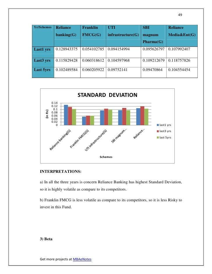 49Yr/Schemes        Reliance       Franklin       UTI              SBI              Reliance                  banking(G)  ...