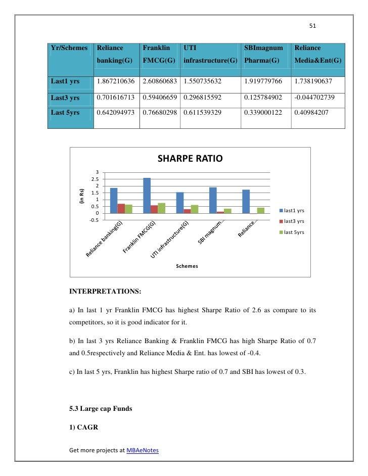 51Yr/Schemes           Reliance      Franklin     UTI                SBImagnum          Reliance                     banki...