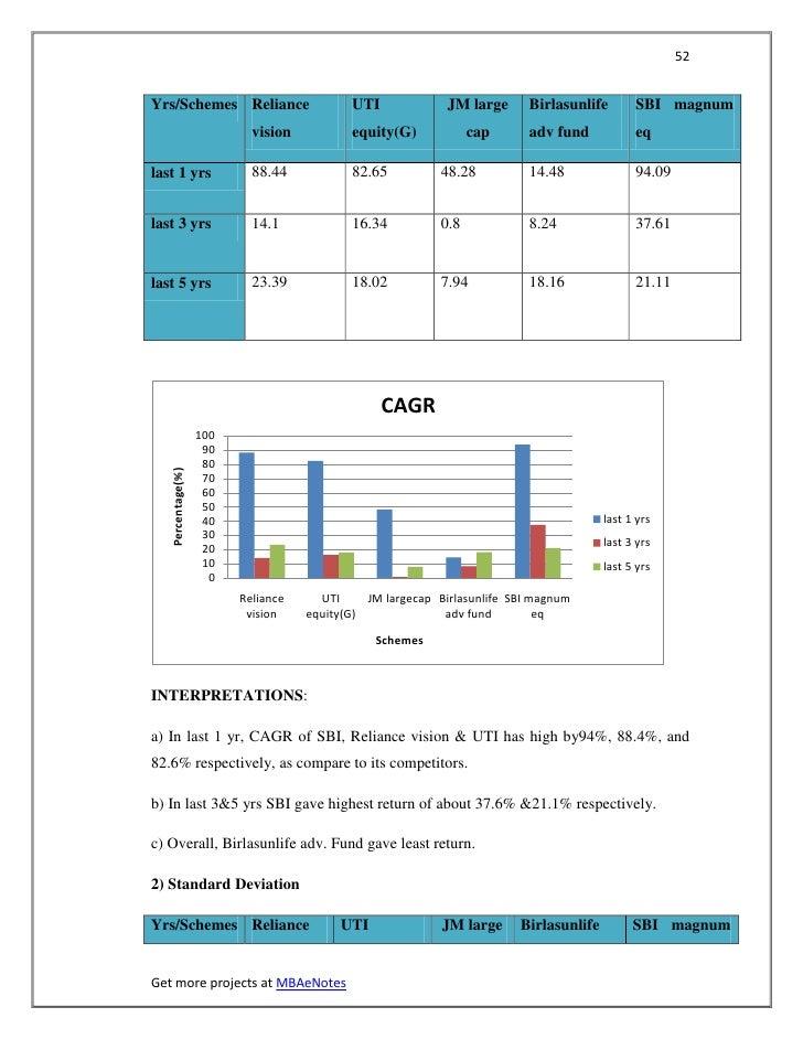 52Yrs/Schemes Reliance                       UTI              JM large     Birlasunlife        SBI magnum                 ...