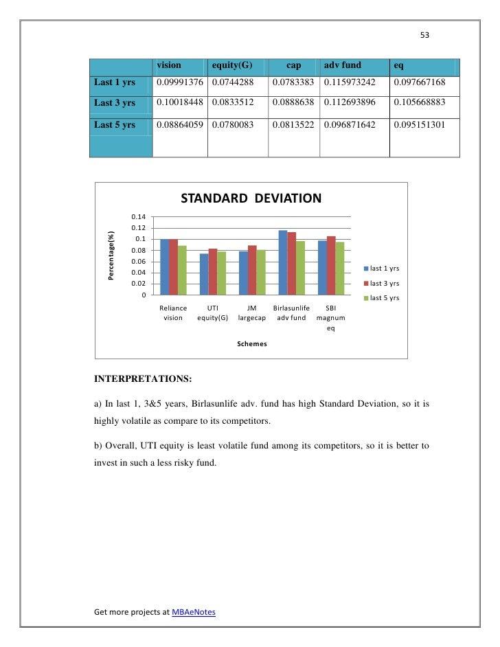 53                          vision         equity(G)            cap      adv fund           eqLast 1 yrs                0....