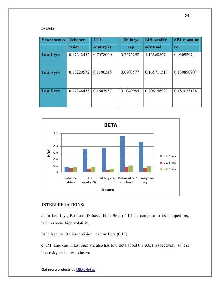543) BetaYrs/Schemes Reliance               UTI                JM large      Birlasunlife       SBI magnum                ...