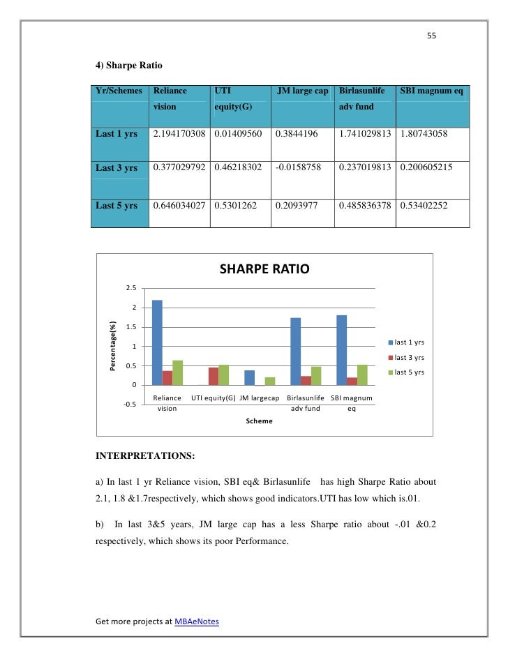 554) Sharpe RatioYr/Schemes                  Reliance         UTI              JM large cap    Birlasunlife    SBI magnum ...