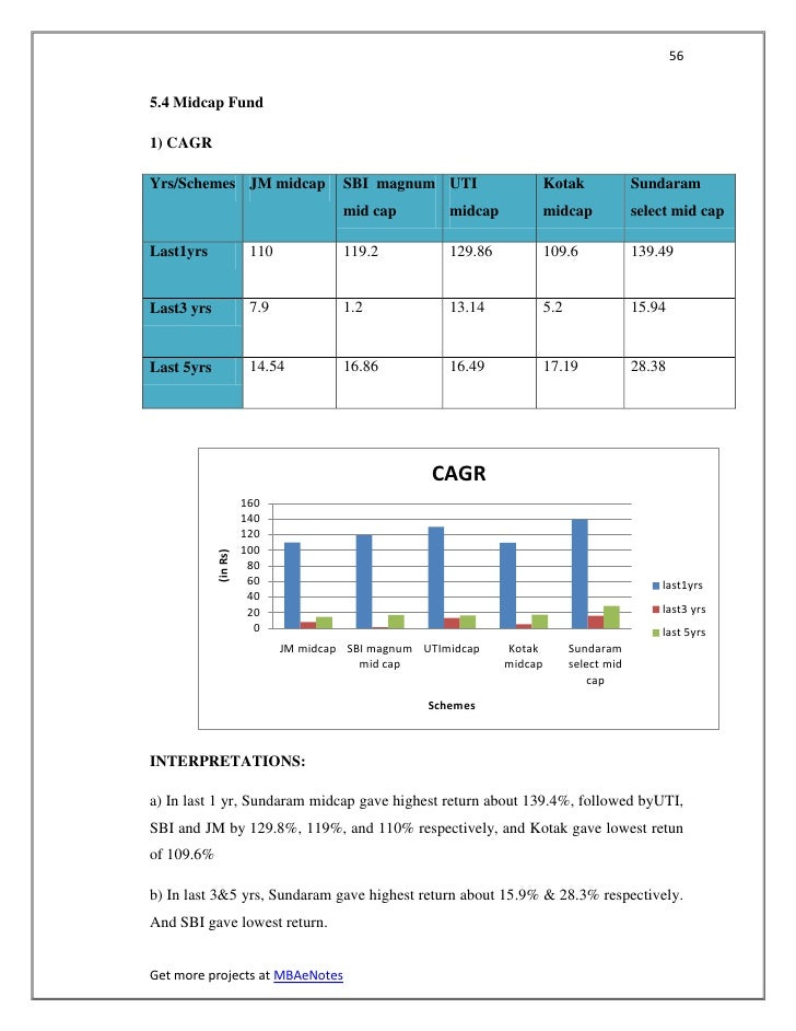 565.4 Midcap Fund1) CAGRYrs/Schemes JM midcap                 SBI magnum UTI                    Kotak              Sundara...