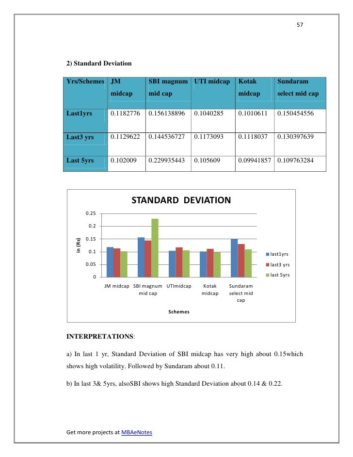 572) Standard DeviationYrs/Schemes JM                     SBI magnum UTI midcap            Kotak          Sundaram        ...