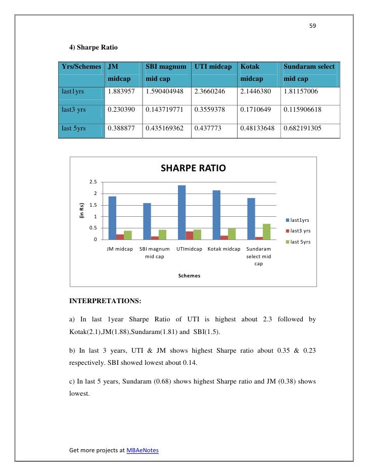 59  4) Sharpe RatioYrs/Schemes JM                      SBI magnum       UTI midcap      Kotak         Sundaram select     ...