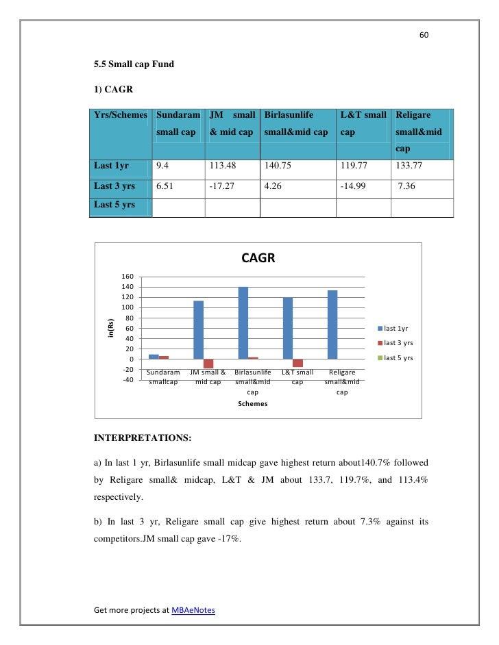 605.5 Small cap Fund1) CAGRYrs/Schemes Sundaram JM small Birlasunlife                                  L&T small Religare ...