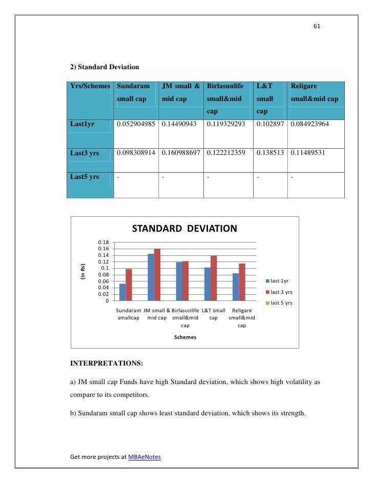 612) Standard DeviationYrs/Schemes Sundaram                JM small & Birlasunlife               L&T              Religare...