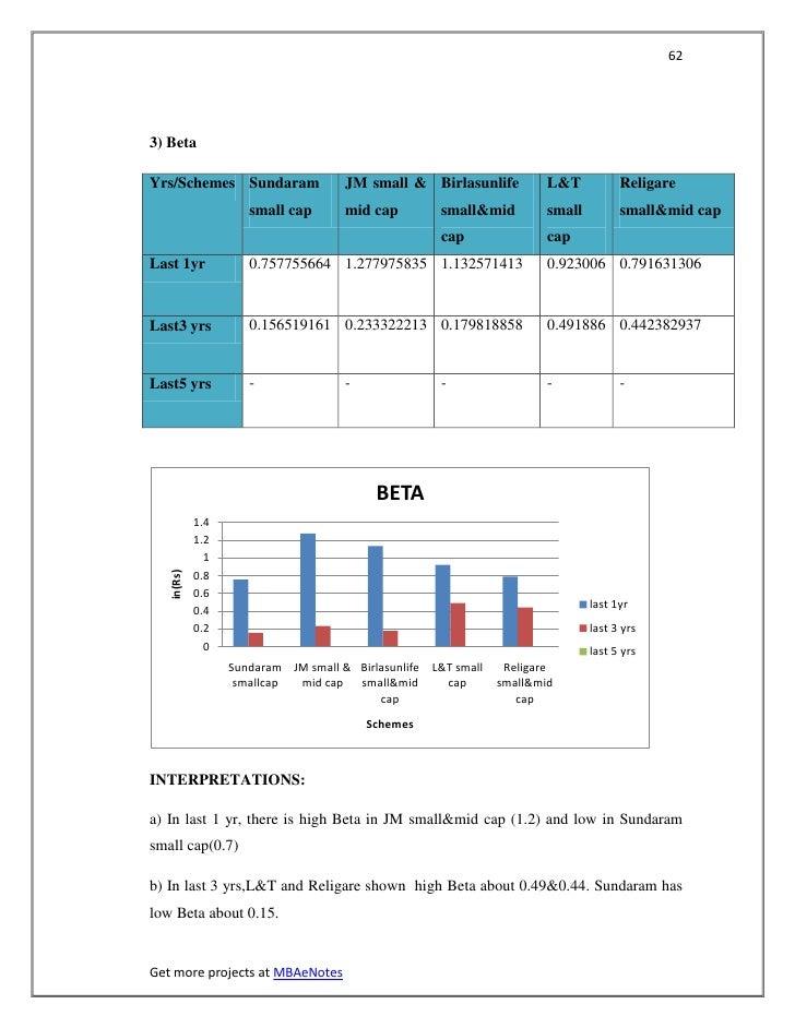 623) BetaYrs/Schemes Sundaram                 JM small & Birlasunlife           L&T           Religare                    ...