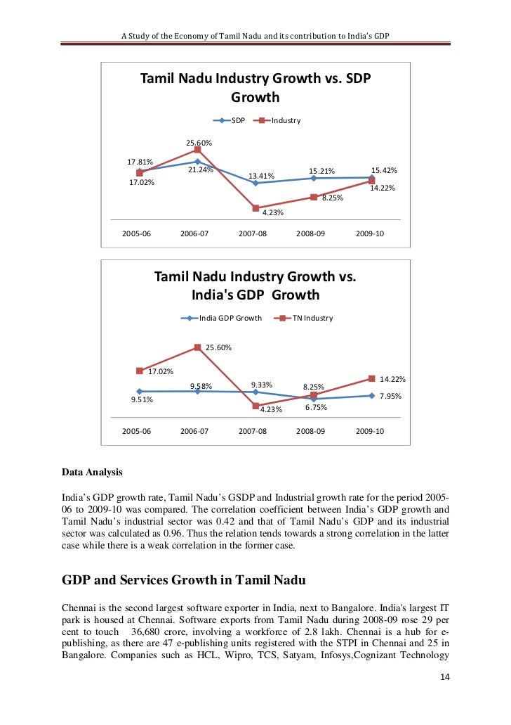 a survey of the economical development of india Factors affecting economic development and growth small business - chroncom retrieved from.