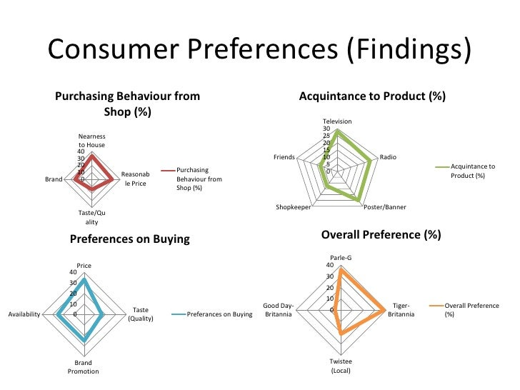 """a study on consumer behaviour towards Online shopping habits and consumer  the e-business strategies of b2c business towards consumer behaviour will  """"consumer behaviour is the study of the."""