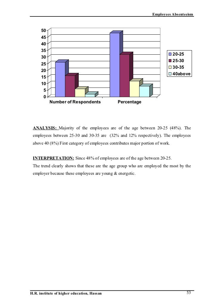 employees absenteeism Attendance and punctuality in order to ensure appropriate tracking of leave utilization and absenteeism an employee who fails to call in and report to work as.