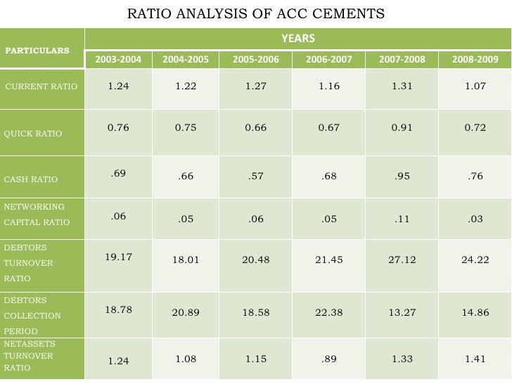 financial analysis of acc ltd Financial statement analysis and the prediction of  - now publishers                wwwnowpublisherscom/article/downloadsummary/acc-018.
