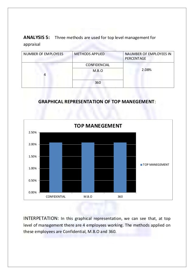 Human Resource Management: Exam Questions Paper