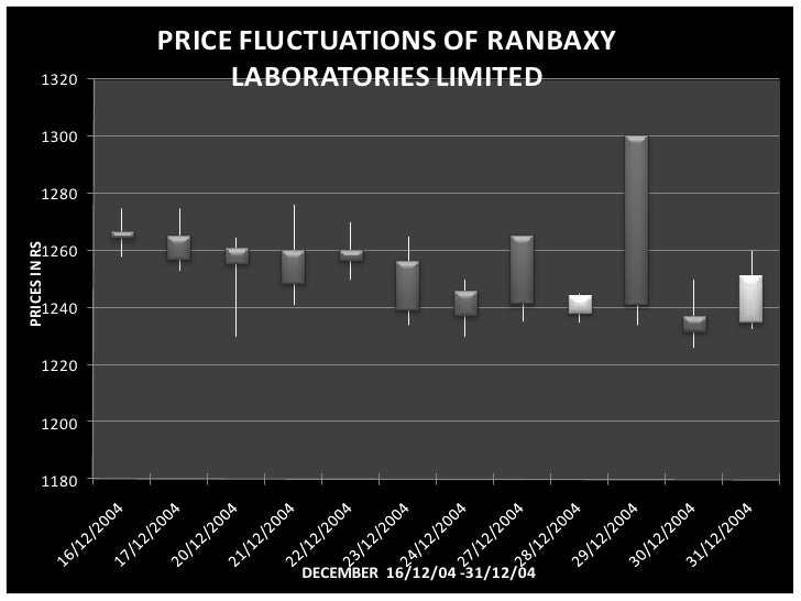 analysis of ranbaxy laboratories Dividend payout analysis:- indicates the proportion of earnings that are used to pay dividends to shareholders ranbaxy laboratories dividend payout ratio is comparative reduced from the previous days, in other words they pay a dividend to its shareholders this is the case for most high growth firms their.