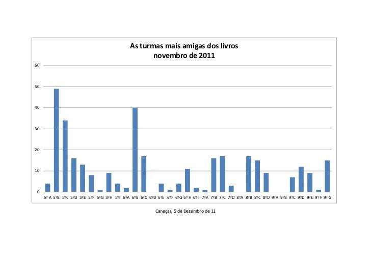 As turmas mais amigas dos livros                                                    novembro de 20116050403020100     5º A...