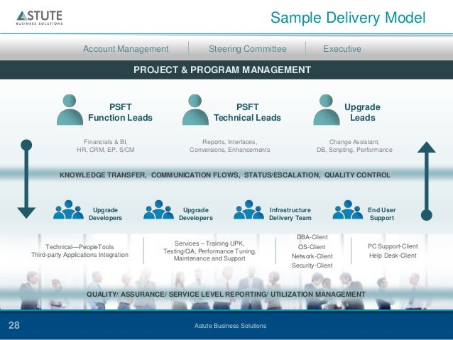 Astute Business Solutions - Fast Track Impact Analysis for PeopleSoft…