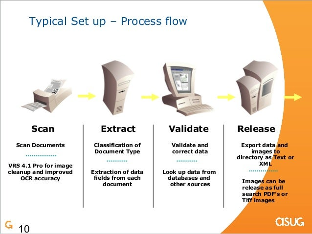 Ocr And Content Management With Sap And Imaging