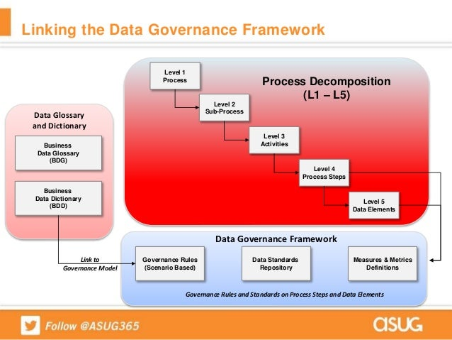 How jci prepared a data governance program for big data mdg on hana importance of a data governance framework 14 accmission Image collections