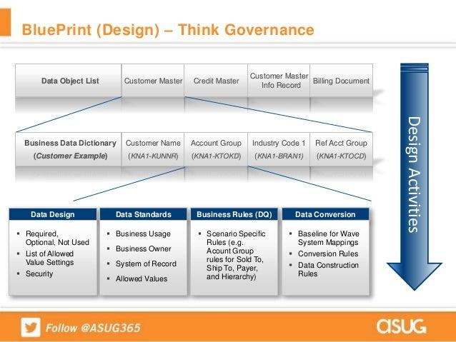 How jci prepared a data governance program for big data mdg on hana blueprint malvernweather Choice Image