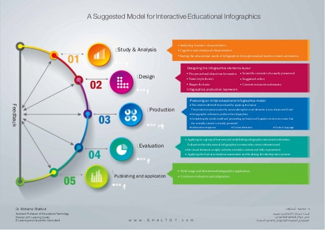 a suggested model for interactive educational infographics