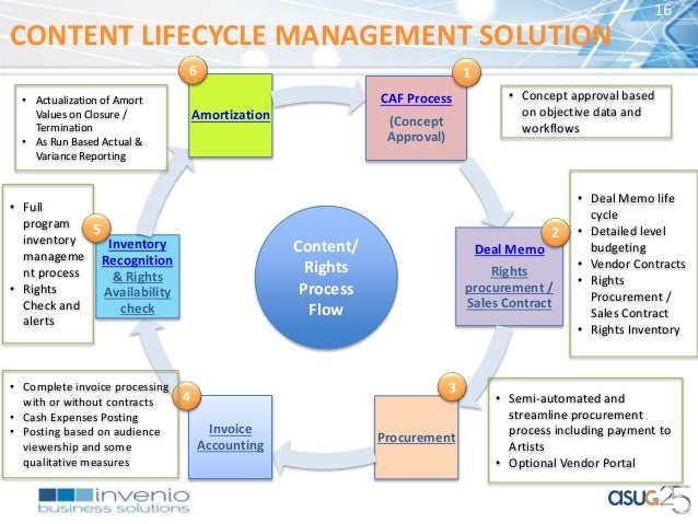 Content Lifecycle Management Solution On Hana Cloud Platform