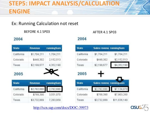 Improve and simplify sap bi sap business objects ...