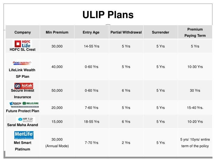 comparative study of ulips and traditional insurance plans Ulips: weigh the pros and cons concerned by the way the ulips are being sold by life insurance the new premium income from traditional life insurance plans.