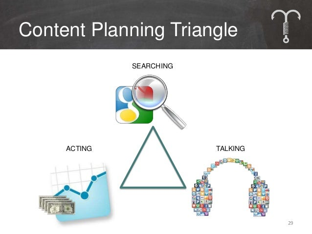 Content Triangle in Practice                               30