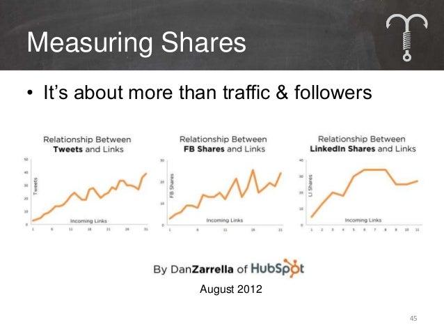 Social Media Metrics• Dollars & Shares                       46
