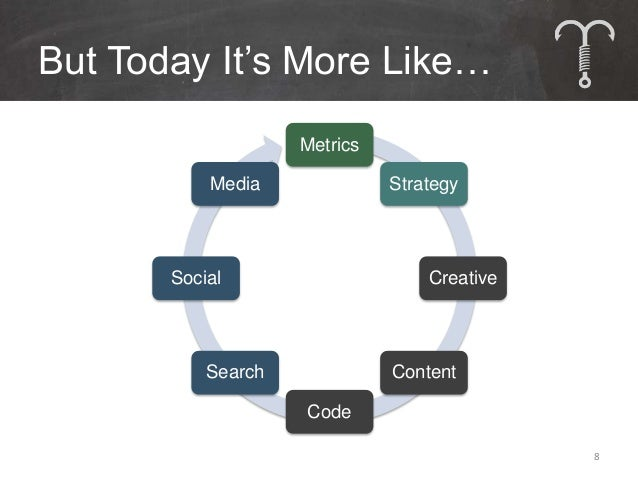 But Today It's More Like…                    Metrics           Media              Strategy       Social                   ...