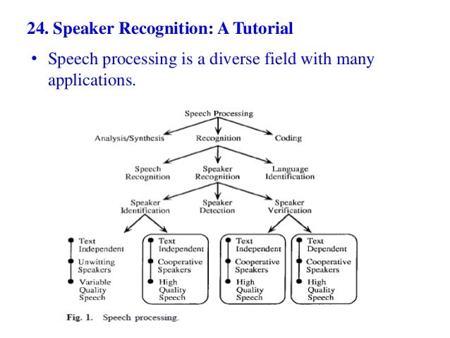 Design of a speaker recognition system