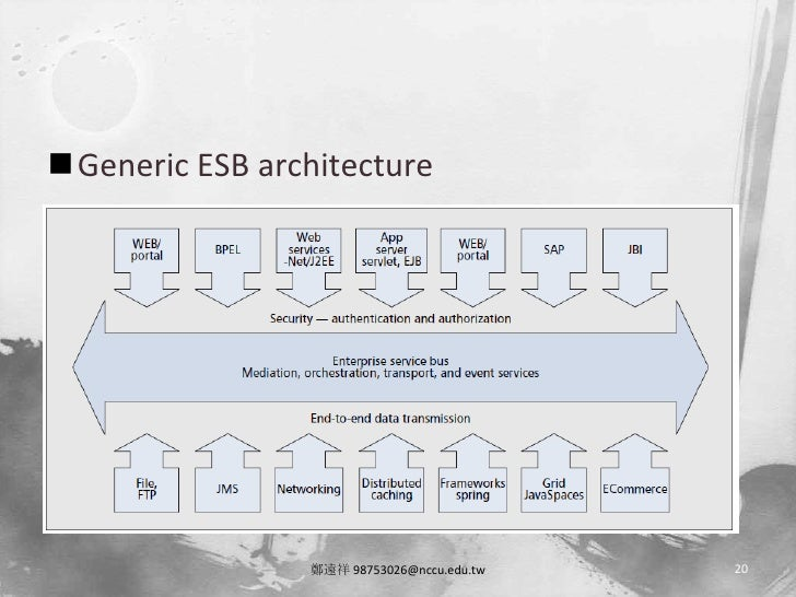 esb in telecom The enterprise service bus (esb) emerged as the go-to mechanism for service orchestration and soa using the right platform for service orchestration and soa esbs and other integration platforms make the service orchestration process much simpler and eliminate the need for custom coding.