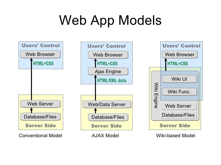 Приложения для веб модели карьера веб модели