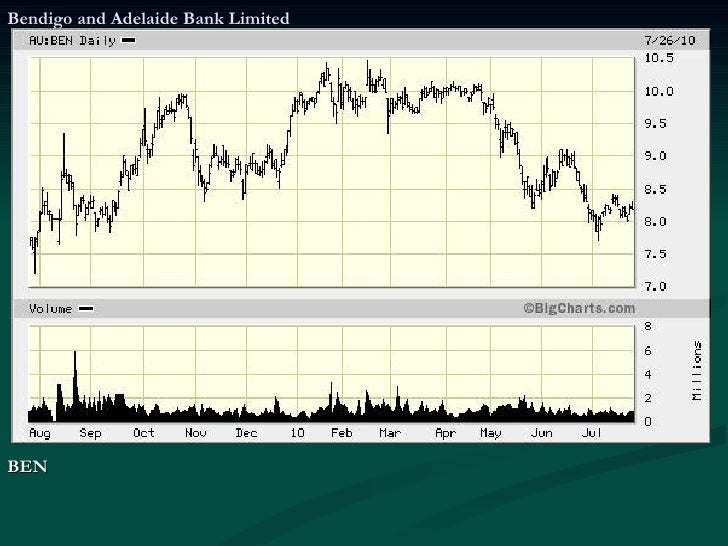 Australand Property Group Asx