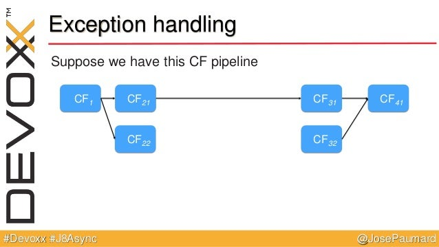 @JosePaumard#Devoxx #J8Async Exception handling Suppose we have this CF pipeline CF1 CF21 CF22 CF31 CF32 CF41