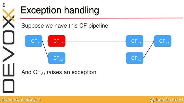 @JosePaumard#Devoxx #J8Async Exception handling Suppose we have this CF pipeline And CF21 raises an exception CF1 CF21 CF2...